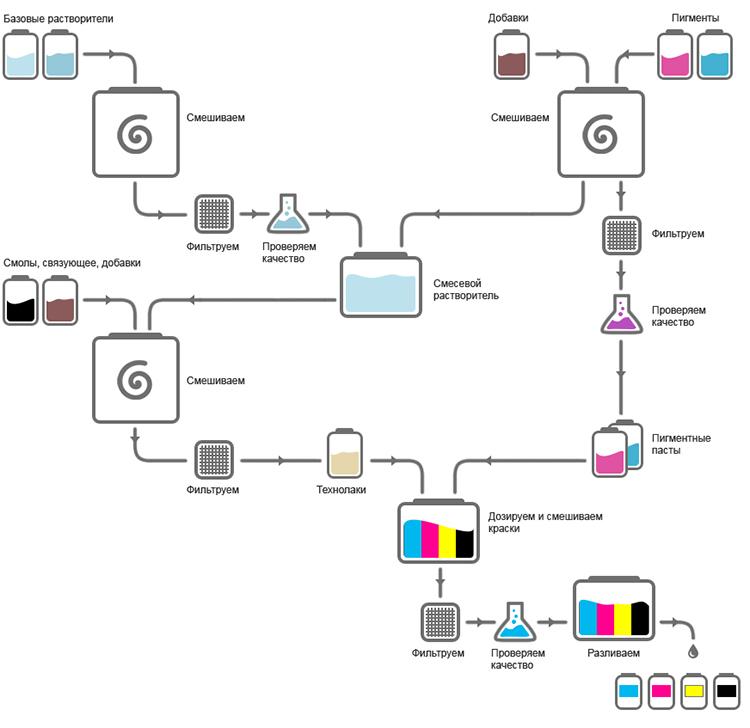 Схема производства красок для